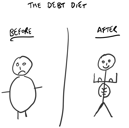 Debt diet M+H Private Accountants, Brisbane, Australia