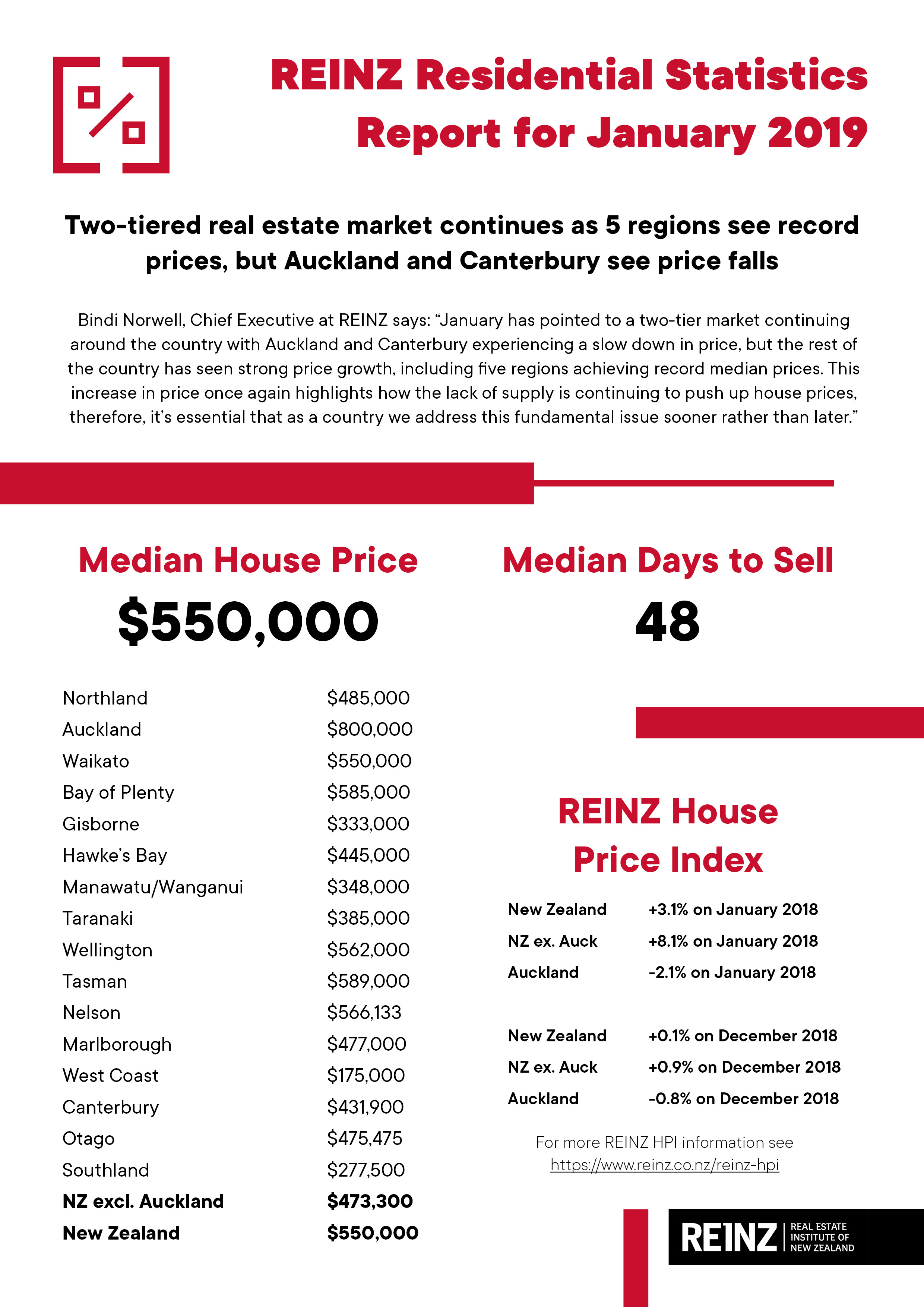 REINZ Statistics Table - January 2019.jpg
