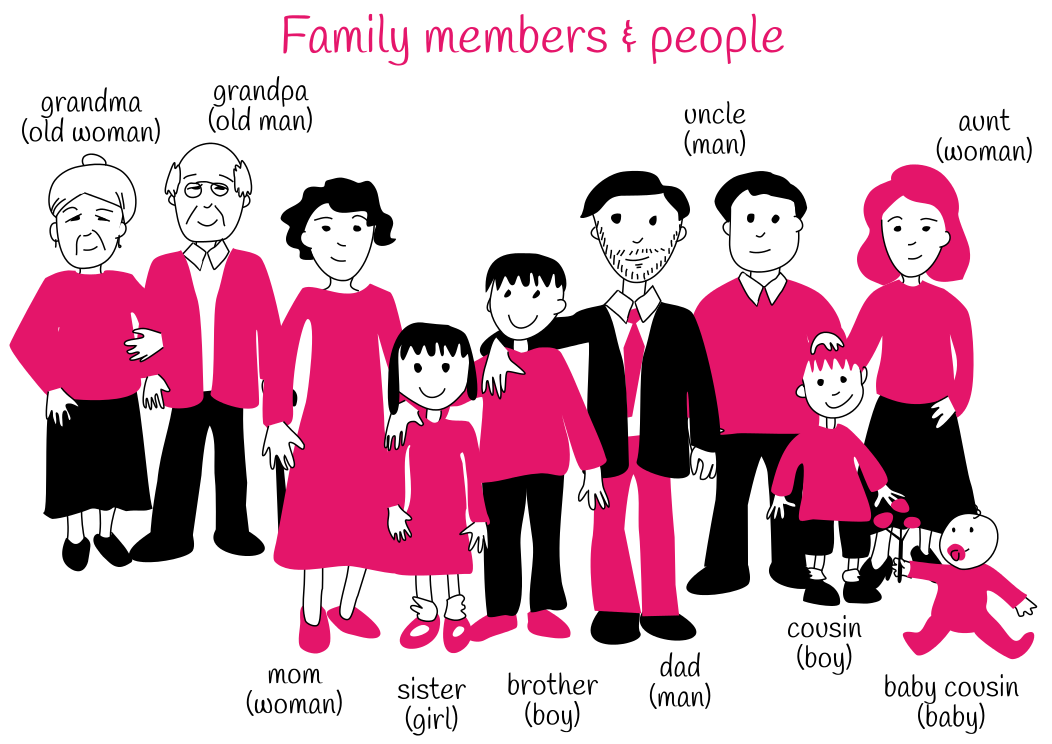 Theme 4: Family Members and People