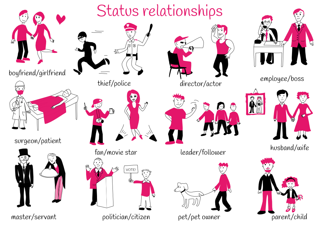 Theme 4: Status relationships