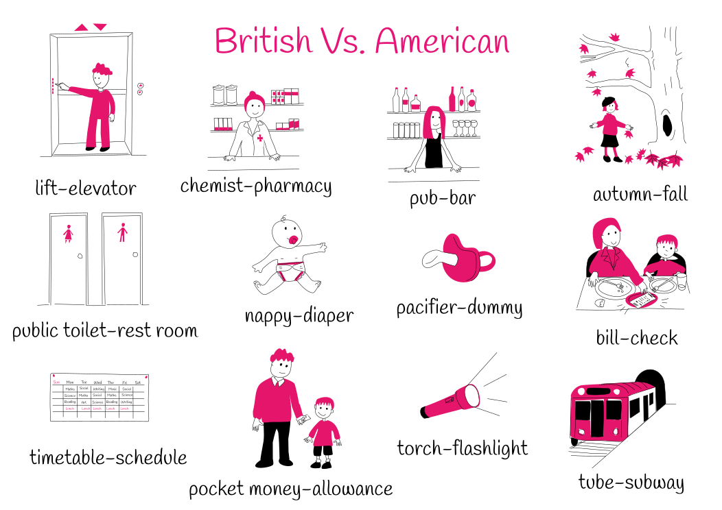 Theme 3: British VS. American