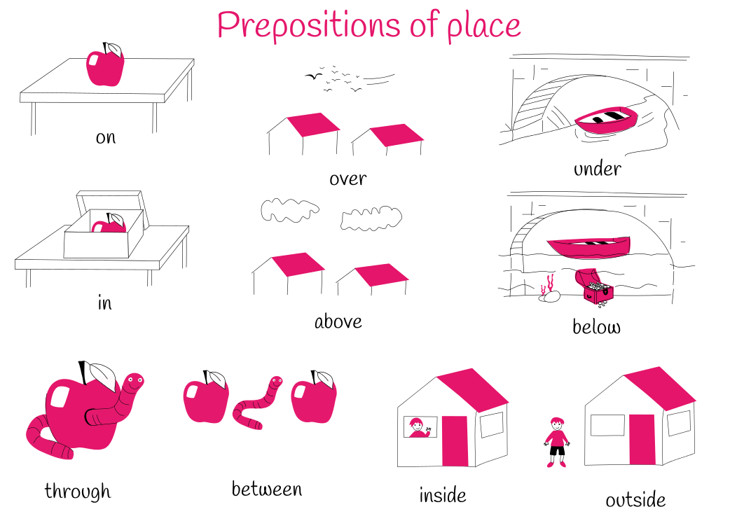 Theme 6: Prepositions of place
