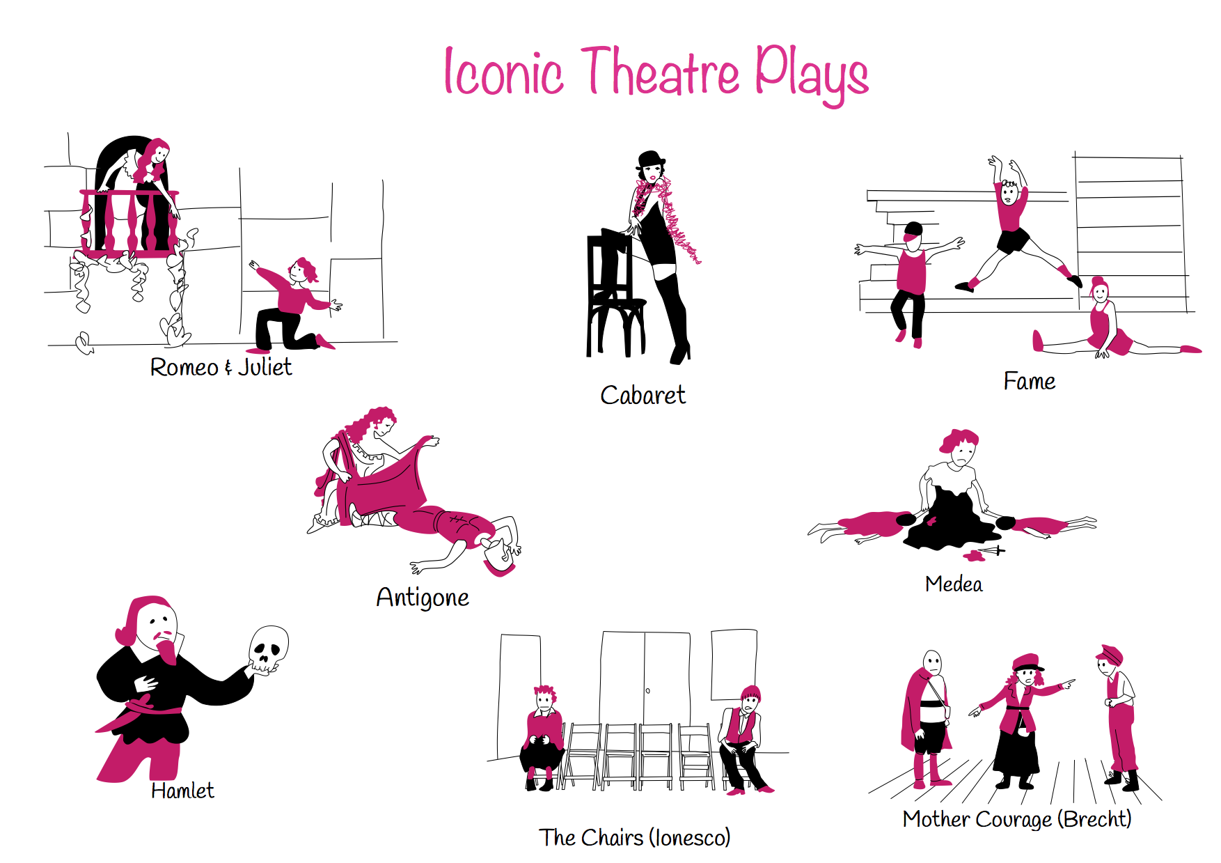 Theme 10: Iconic Theatre Plays