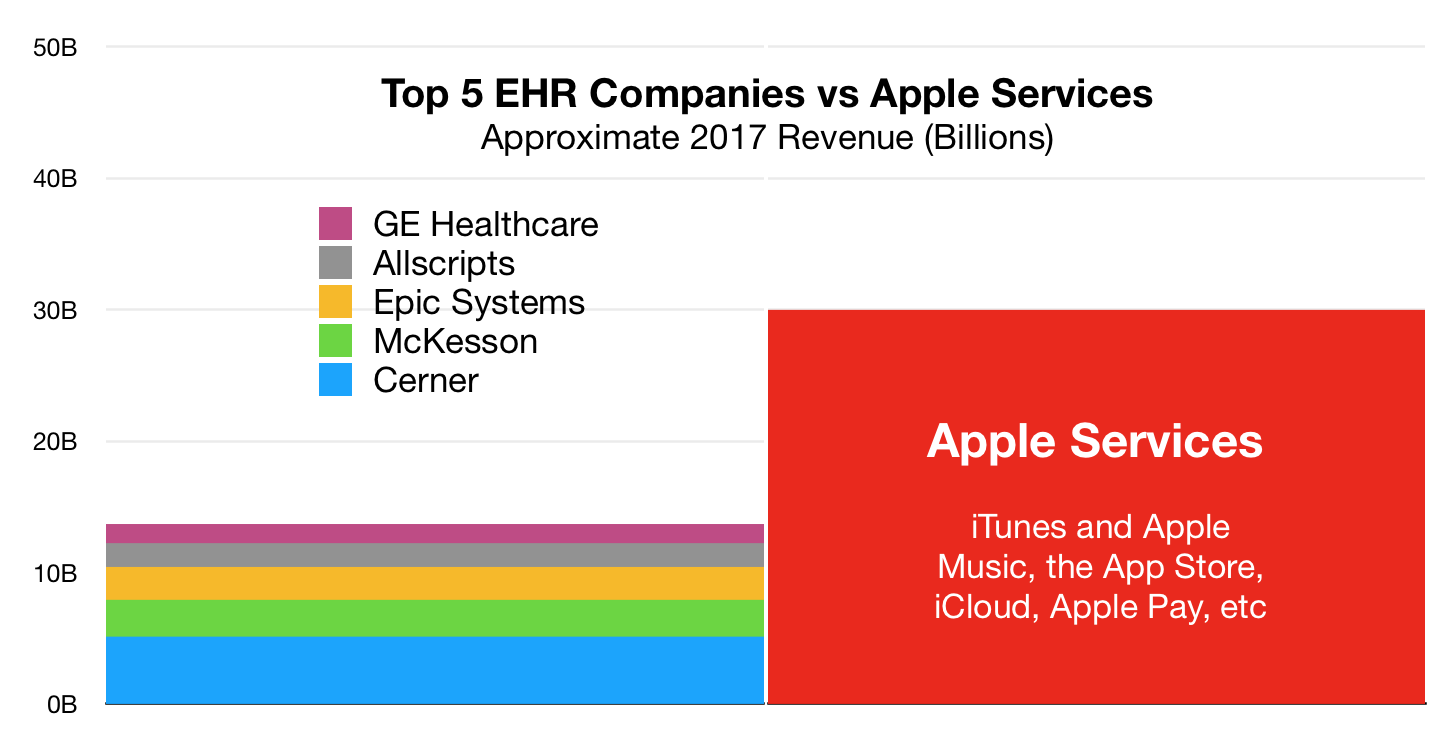 appleservicesvsehrcompanies.png