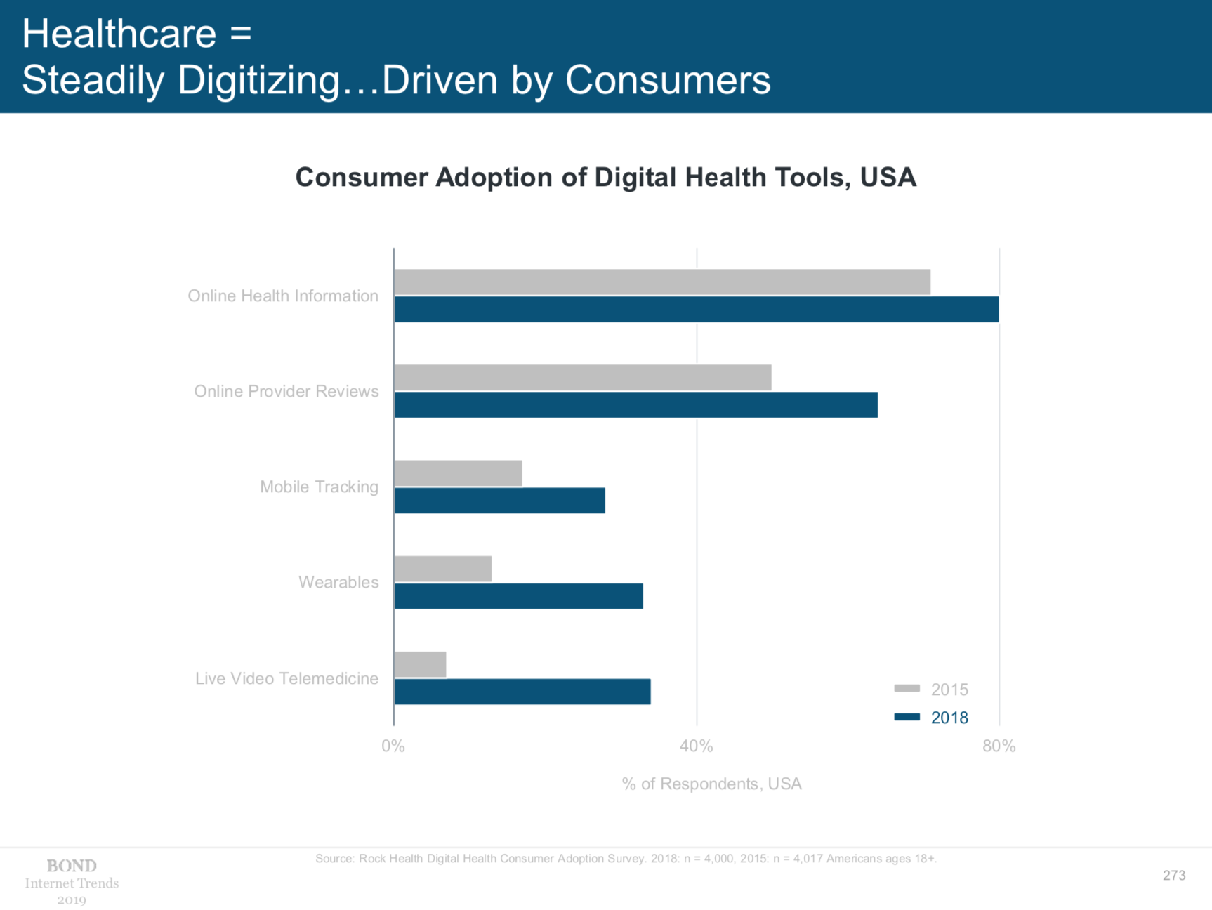 Consumer adoption of digital health tools is soaring