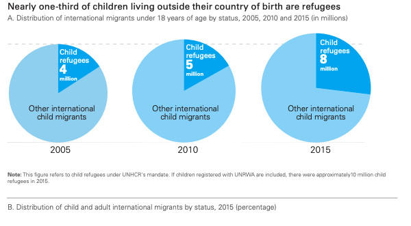 Source: UNICEF.