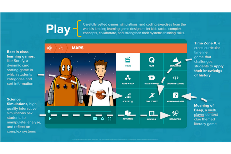 Play (Analyse, Apply) - BrainPOP comes with a range of educational games and simulations that give students an opportunity to apply their knowledge and demonstrate their understanding.