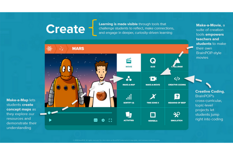 Create (Evaluate, Create) - In this phase students can use tools like Make-a-Map, Make-a-Movie, and Creative Coding to make and display connections between previous knowledge and new information.