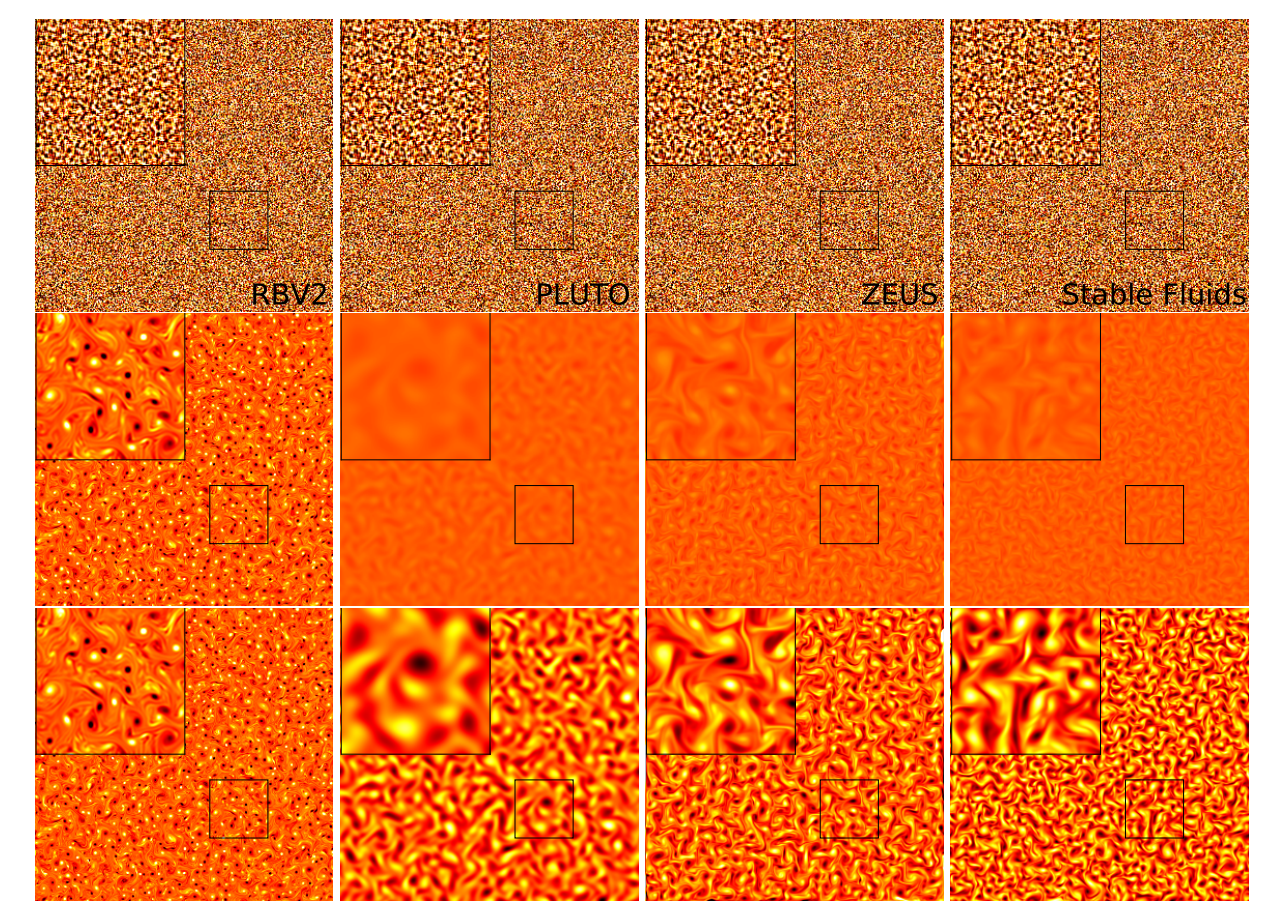 Vorticity evolution in two-dimensional fluid simulations seeded with random, subsonic velocity fields smoothed with a low pass filter. Results are shown, in the columns running from left to right, for RBV2, PLUTO, ZEUS and Stable Fluids respectively, all on 1024x1024 zone grids. The initial vorticity conditions are displayed in the top row, and the middle and bottom rows show the results after 20 sound crossing times of the simulation box. In the top and middle row, the vorticity color scale is held constant between ±.01 for all eight simulations. In the bottom row, the color scale is adjusted in PLUTO, ZEUS and Stable Fluids to ±− 0.001, ±− 0.001 and ±− 0.002 respectively, in order to show the evolution of the fluid vorticity structure. A magnification of a smaller portion of each simulation is shown in the upper left corner of each panel, corresponding to the region encapsulated by the smaller squares shown in the lower right of each panel. The simulations took 40 hours, 29 hours, 14 hours and 22 minutes for RBV2, PLUTO, ZEUS and Stable Fluids respectively.