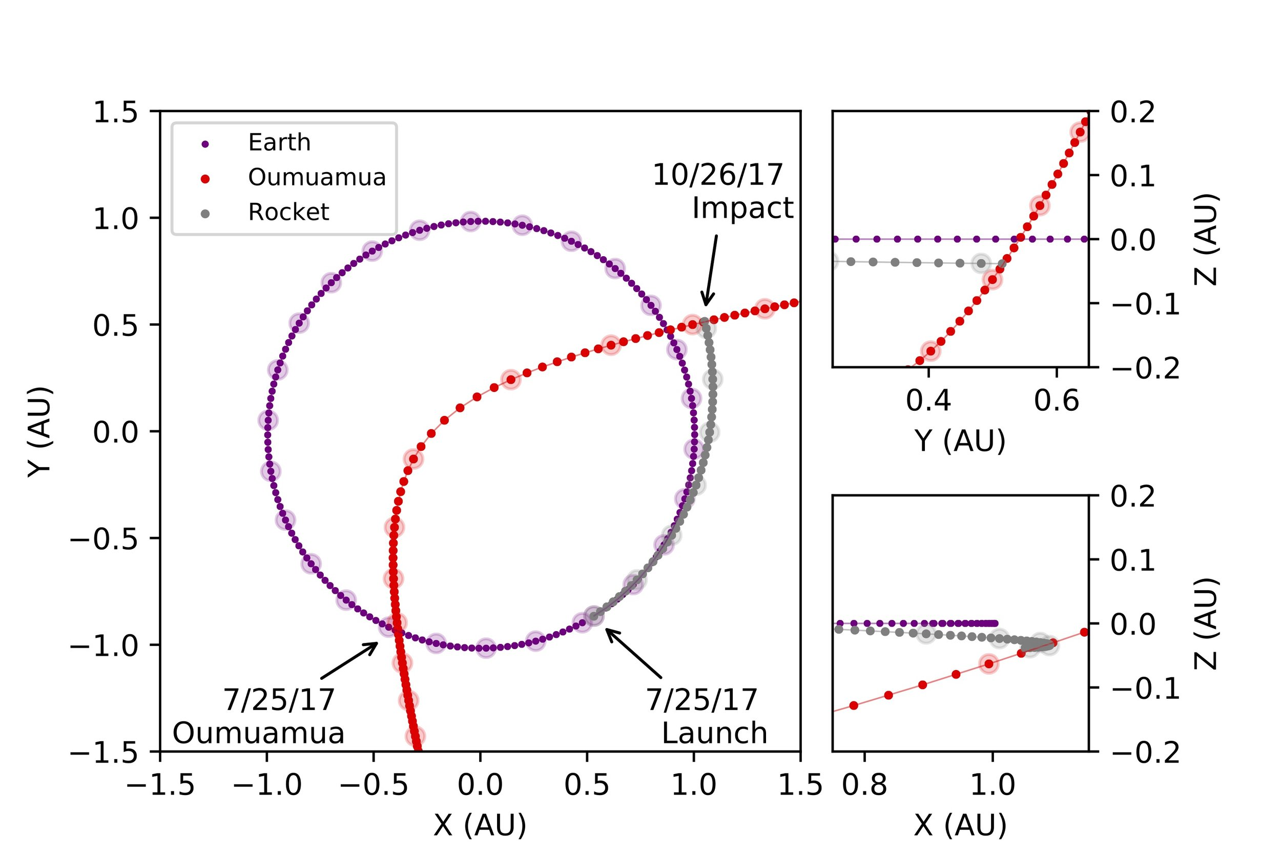 Figure 3:  Minimum Energy Interception Schematic