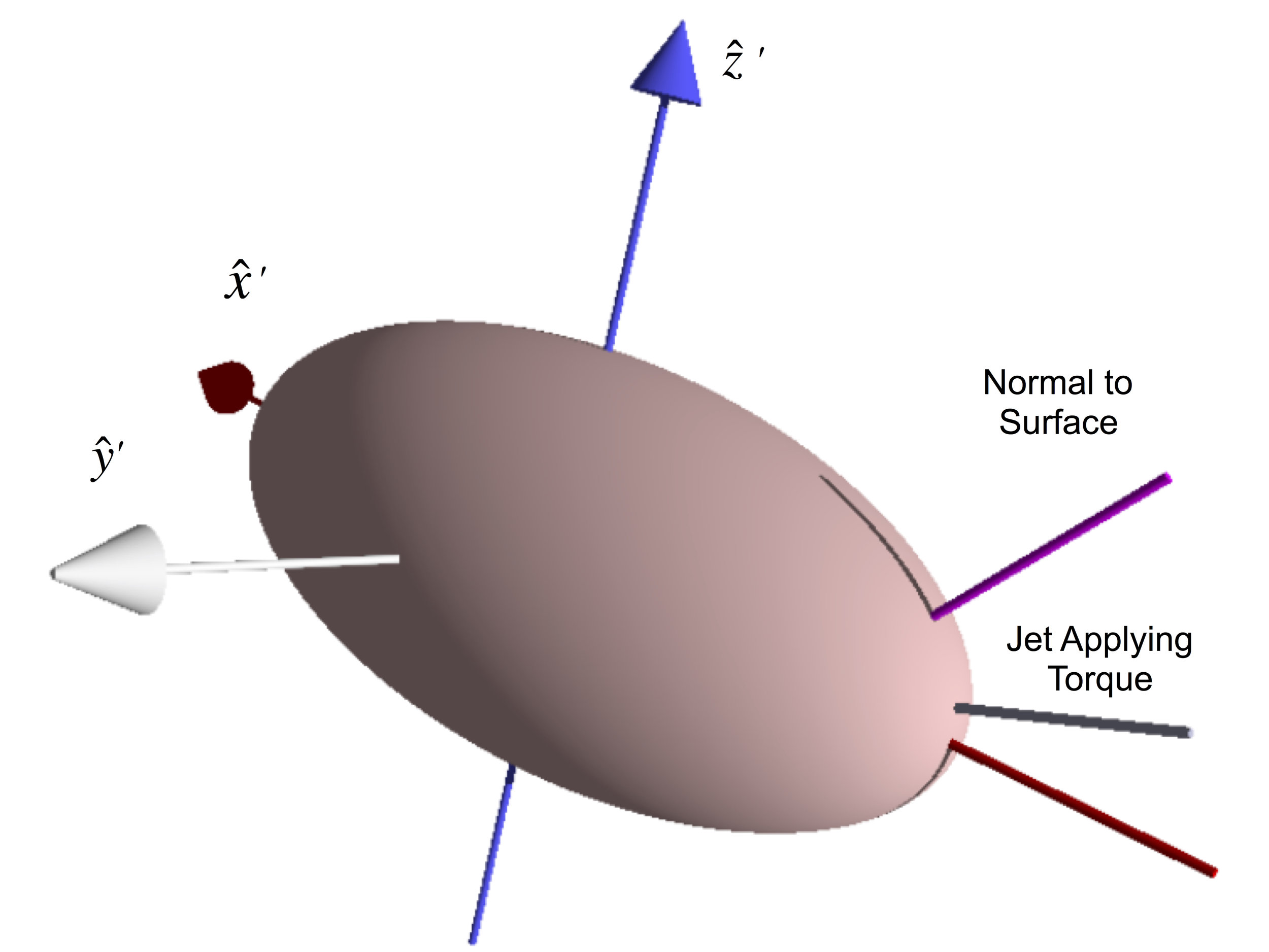 Figure  1: Schematic of the Adopted Jet Model