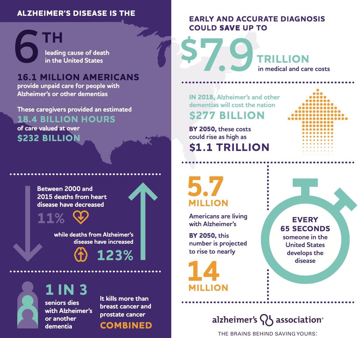 alzheimers facts
