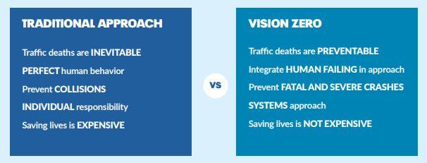 Source:  Vision Zero Network
