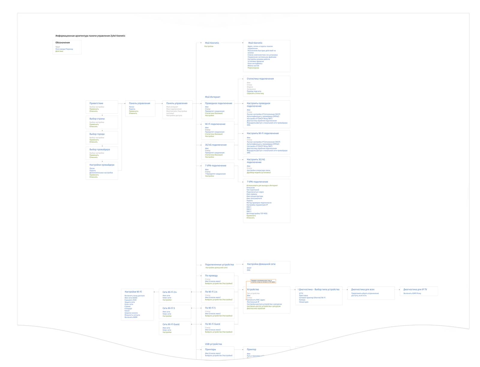 Part of Information Architecture for Zyxel Router Web Interface