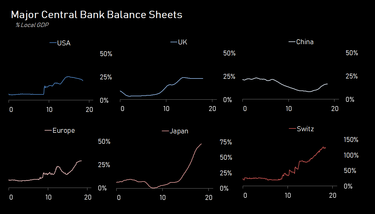 *Central Bank Balance Sheets for Japan and China are ex-foreign currency reserves
