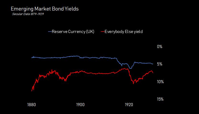 bond.yield.gbp.1880.1930.png