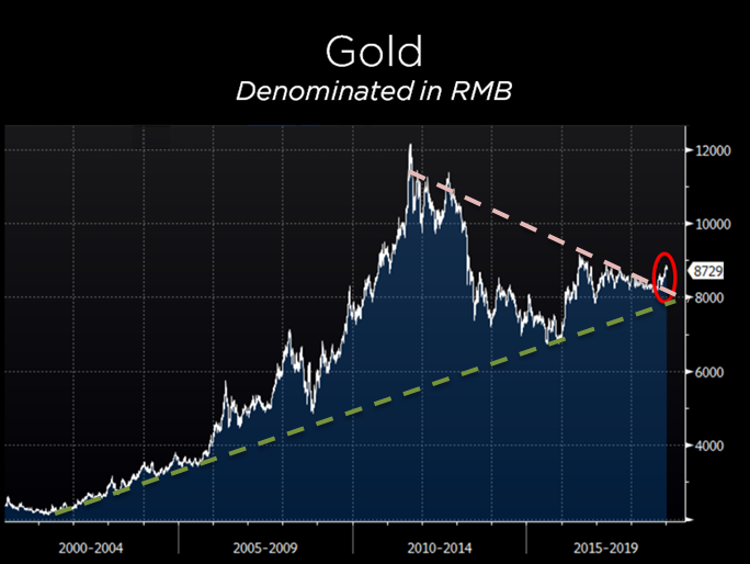 gold.cny.triangle.20190111.PNG