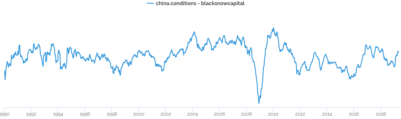 Indicator of China Conditions