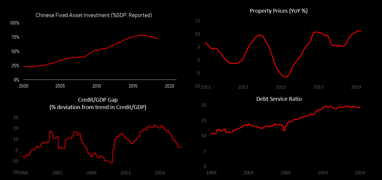 China Crisis Indicator
