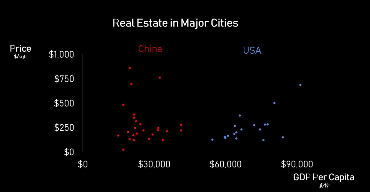china.vs.usa.realesate.incomes.PNG
