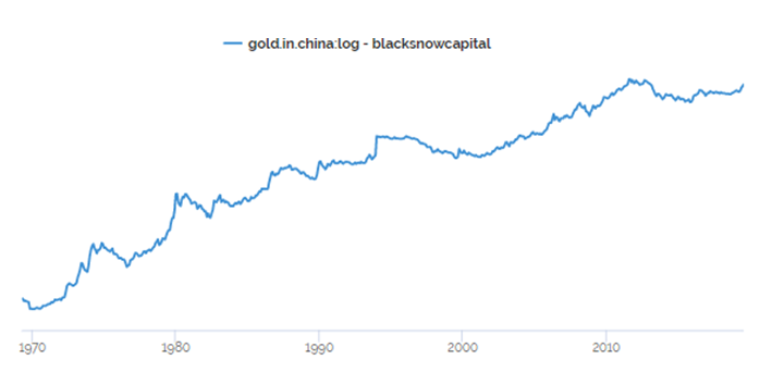 gold.in.china.20190804.png