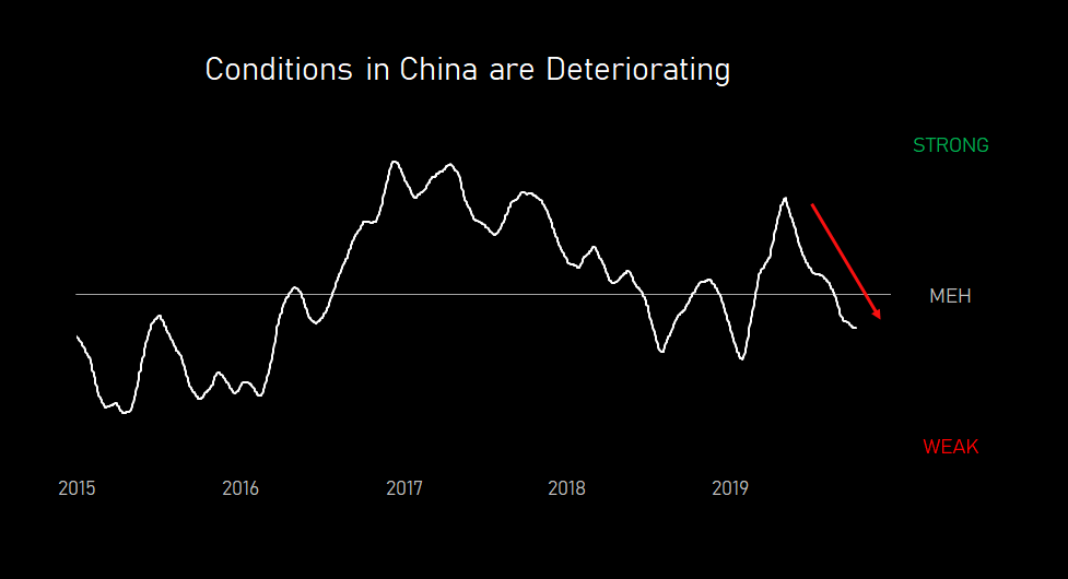 conditions.in.china.are.deteriorating.20191011.PNG