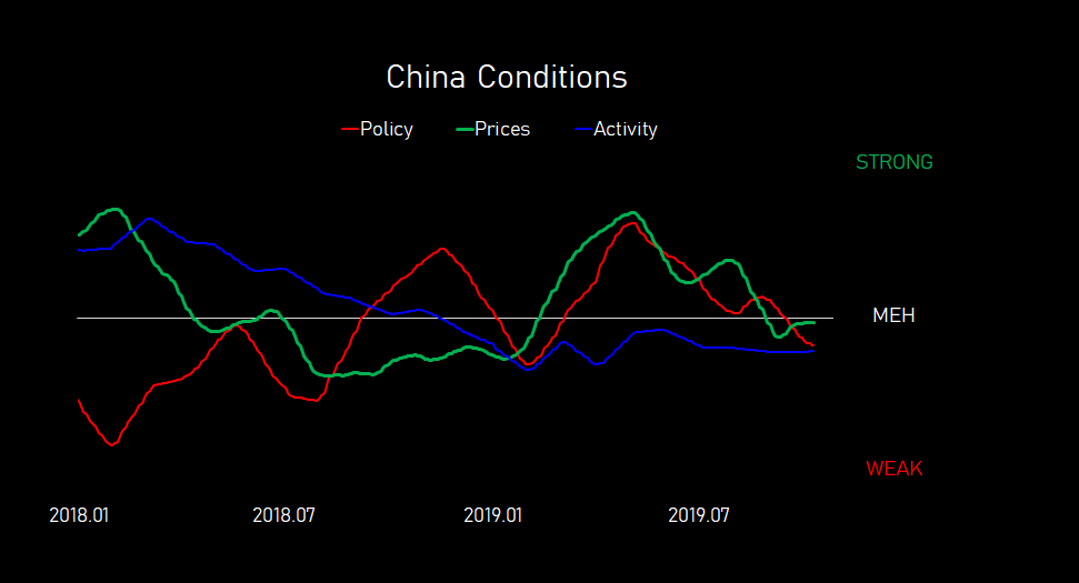 china.conditions.three.lines.20191011.PNG