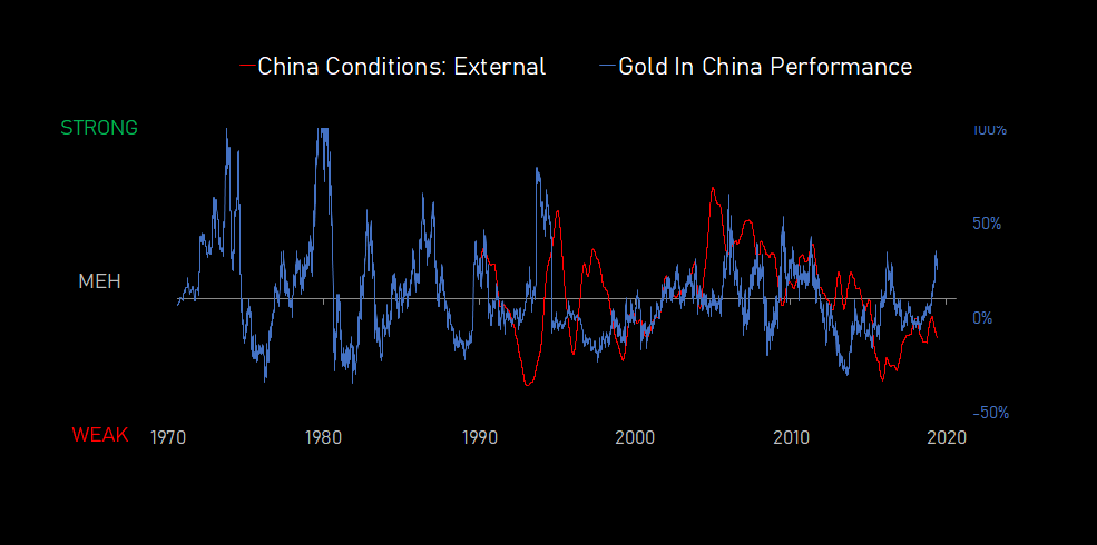 china.conditions.external.vs.gold.in.china.performance.20191011.PNG