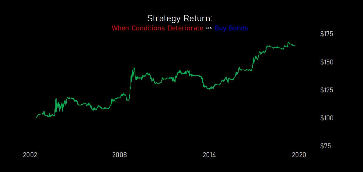 china.conditions.trade.china.bonds.flip.20191011.PNG