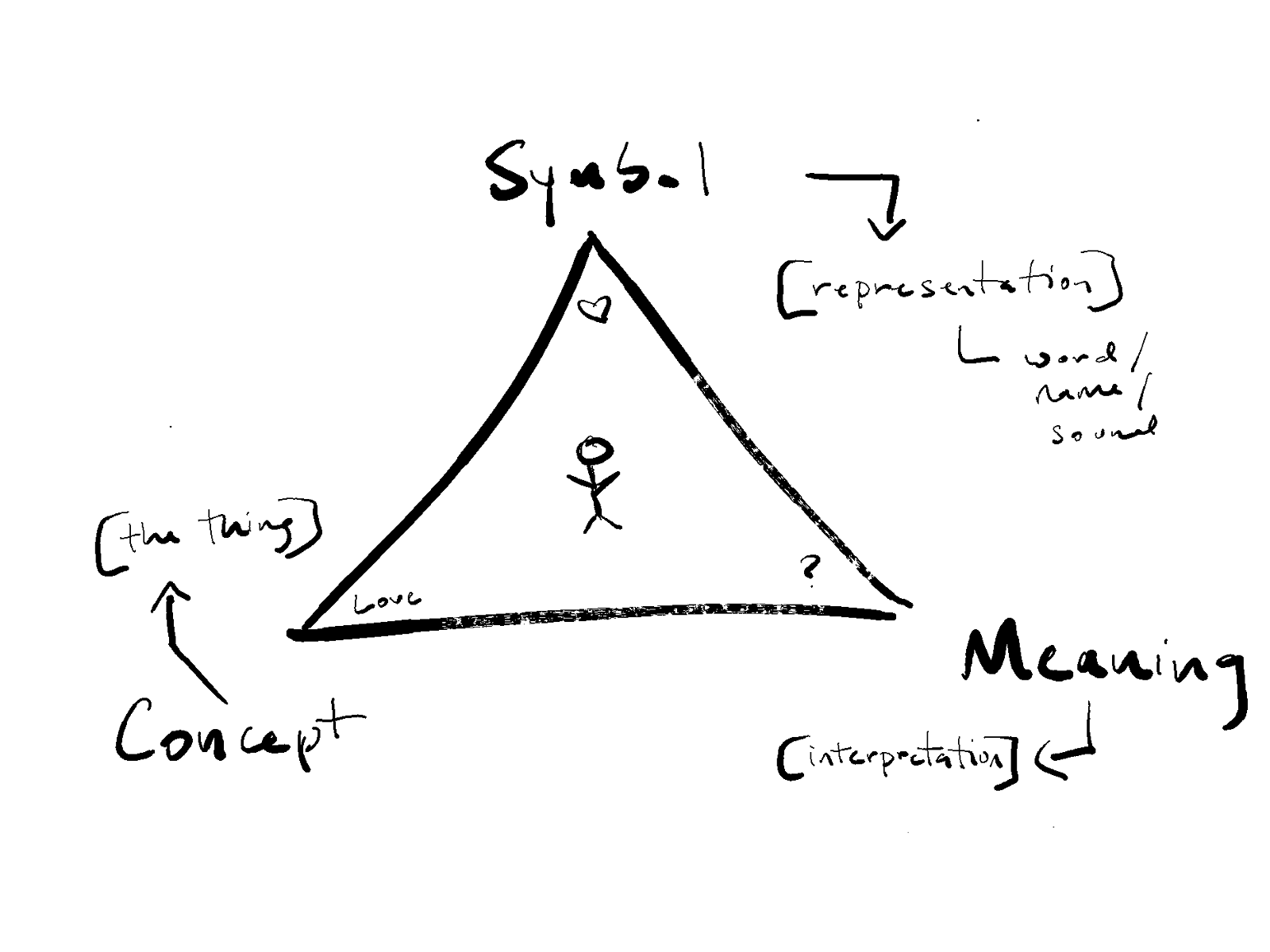 Semantic Triangle.png