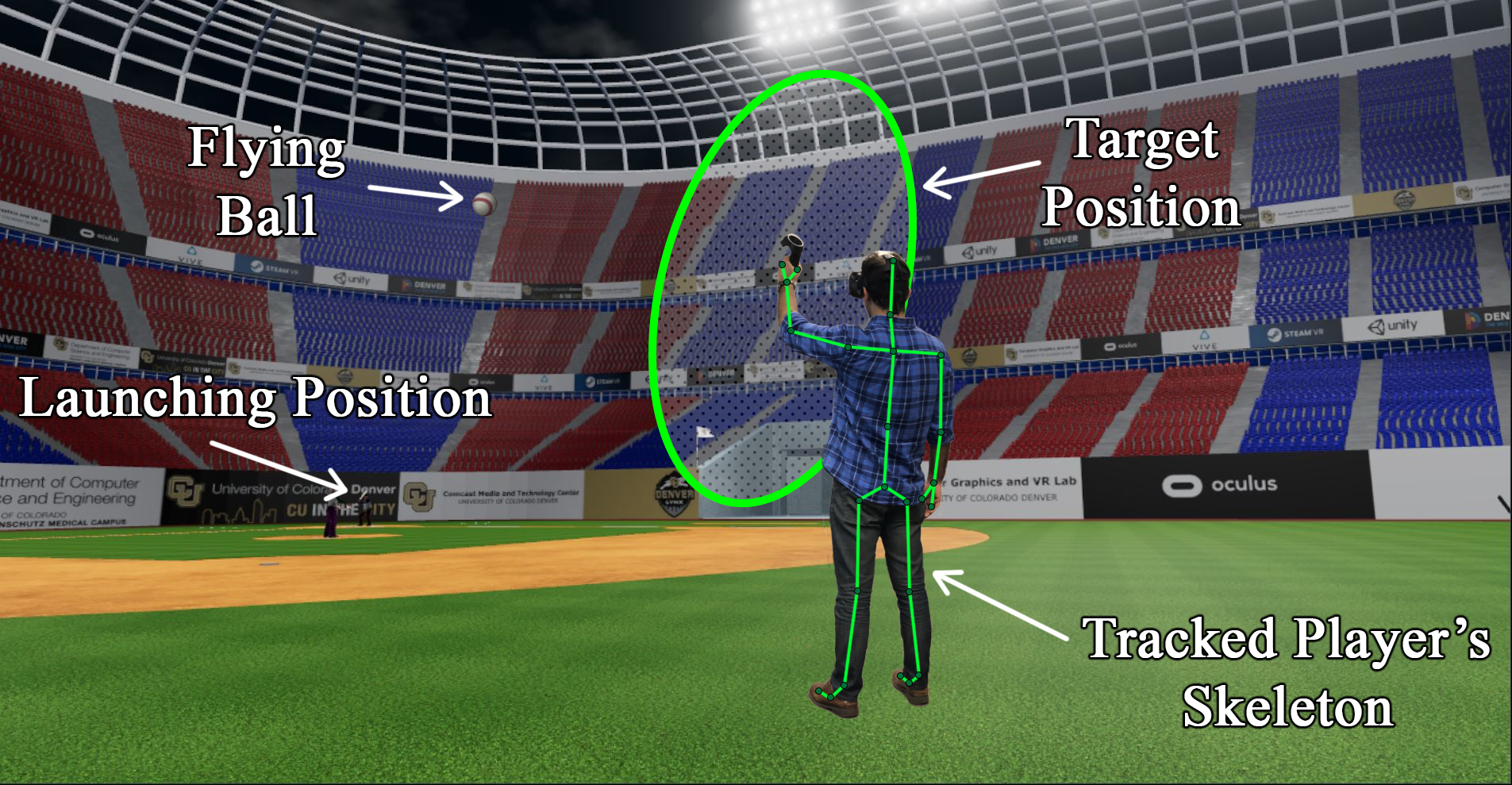Virtual baseball environment for assessment of visual cognition and behavioral responses. The system analyzes the user's attention to the flying ball, responses to visual and spatial stimuli, and movement.