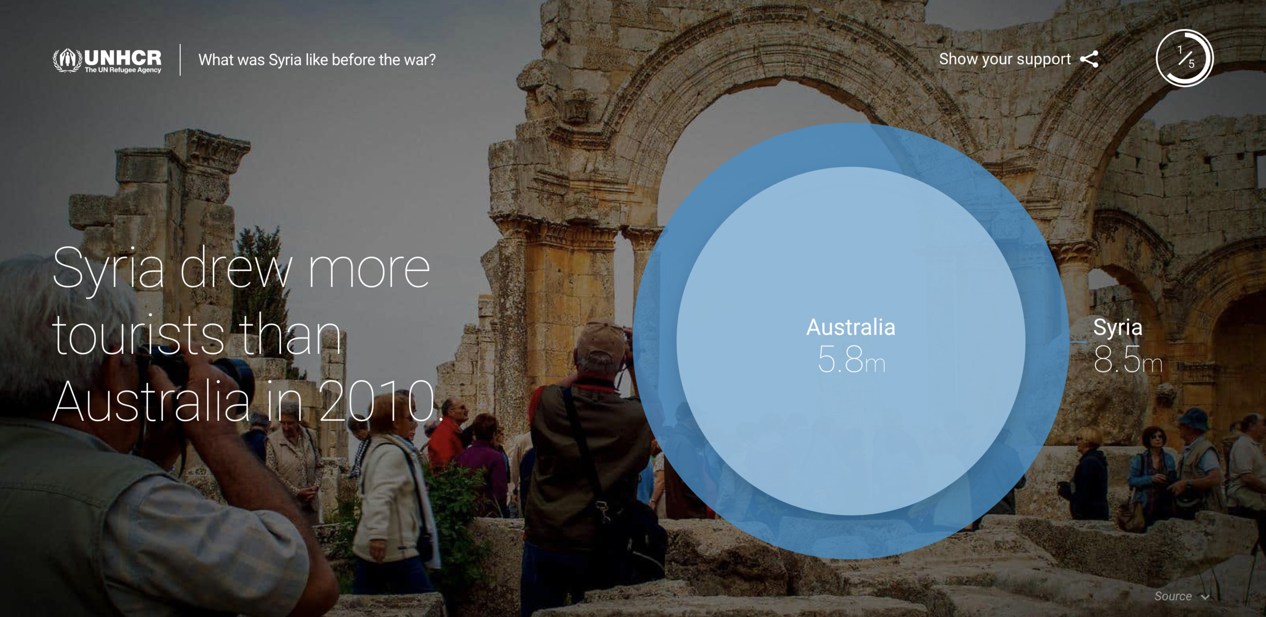 Compelling, relatable insights.  With the help of the UN, we sought to show site visitors how Syria not only had a rich history, but that the crisis devastated a booming economy.