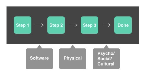 Based on our study, we have developed a general two-part model to illustrate a workflow.