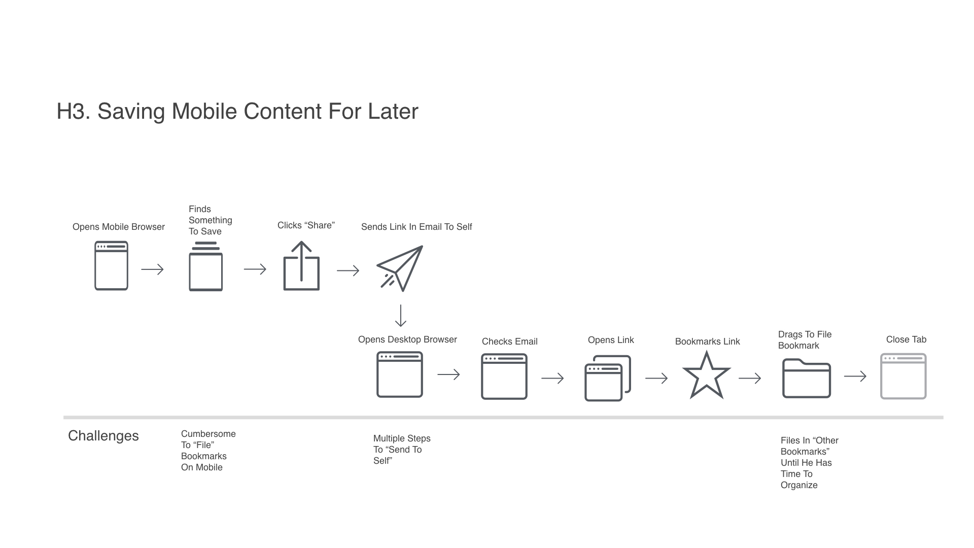 Diagram depicting the workflow steps taken by a participant in Hamburg, Germany to save mobile web content for later.