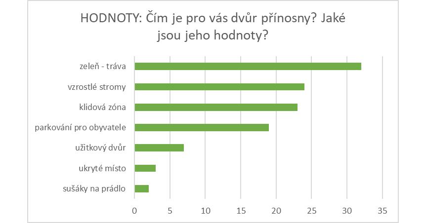 HODNOTY Branická.png