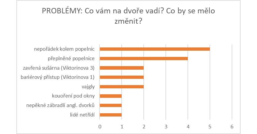 PROBLÉMY Viktorinova.jpg