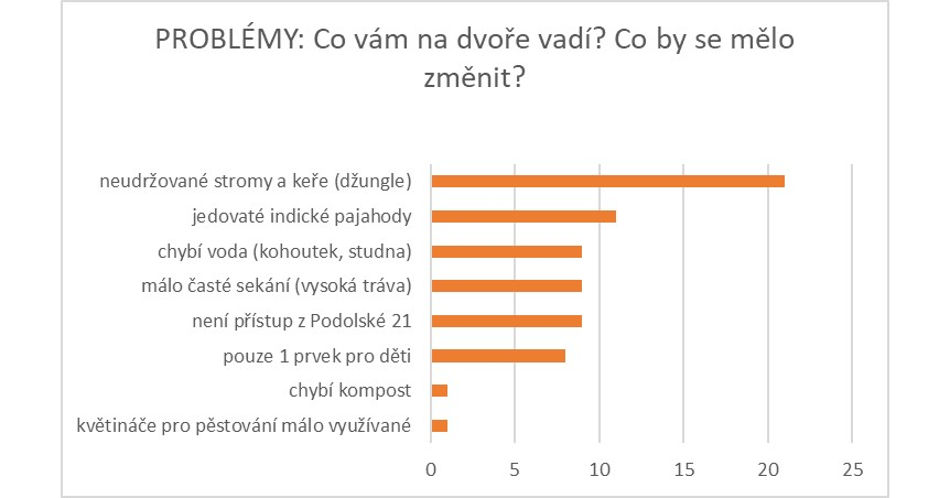 PROBLÉMY Podolská.jpg