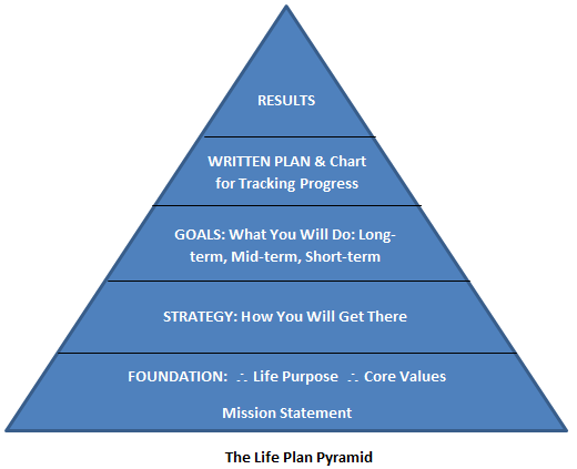 life plan pyramid.png