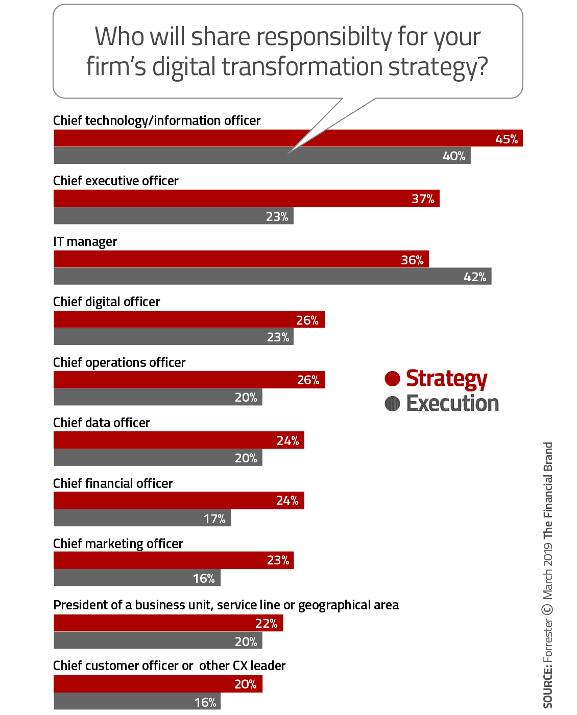 CMO-Diigtal-Transformation-Strategy.png