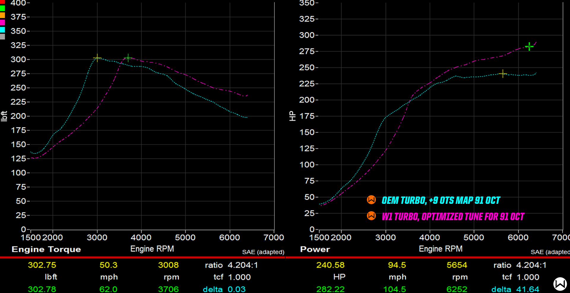 Notice how the W1 turbo continues to make power well after the OEM has gone flat.
