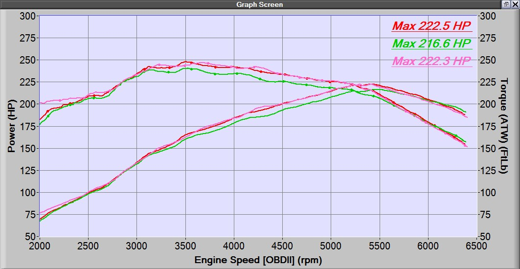 OEM Downpipe = green graph 27WON Street-Catted downpipe = red graph 27WON Race-Catless downpipe = pink graph