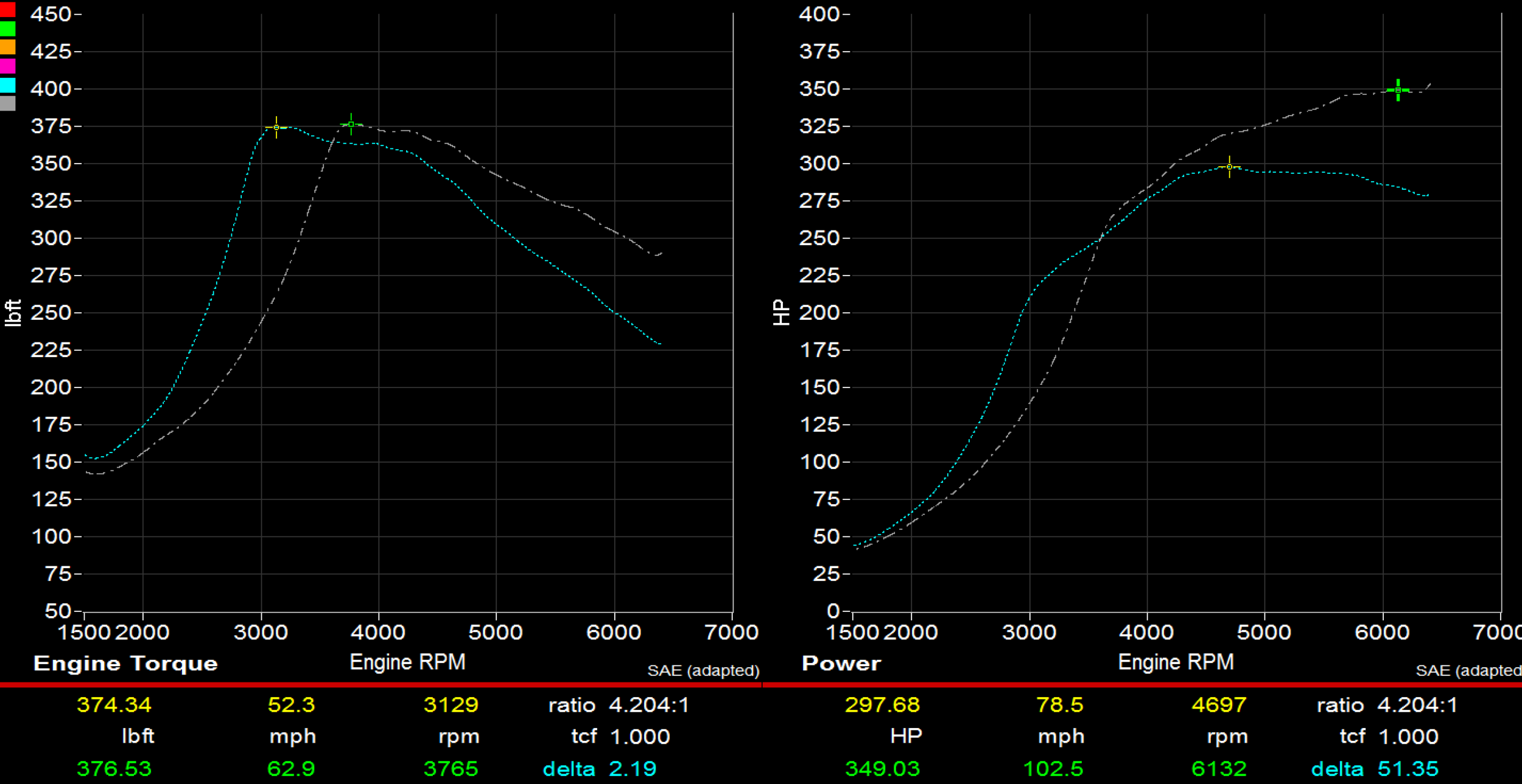 Just one of many various dyno graphs showing power gains from the W1 turbo