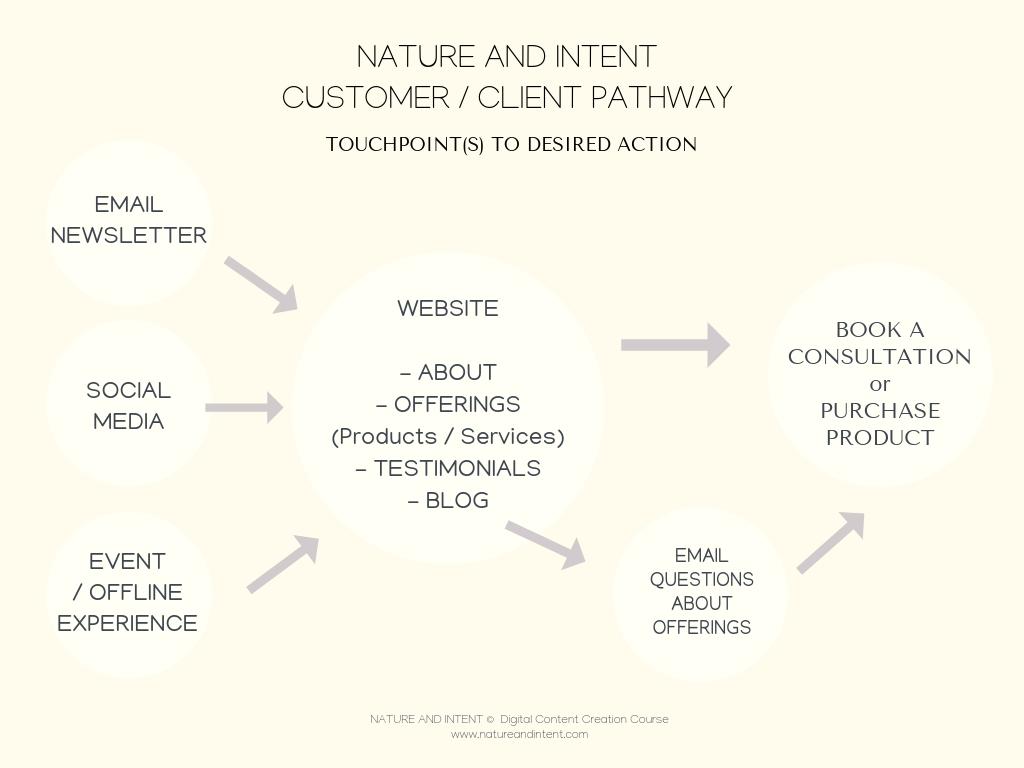 NatureandIntent_CustomerandClientPathway.jpg