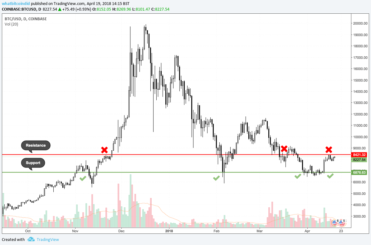 Highlighting support and resistance