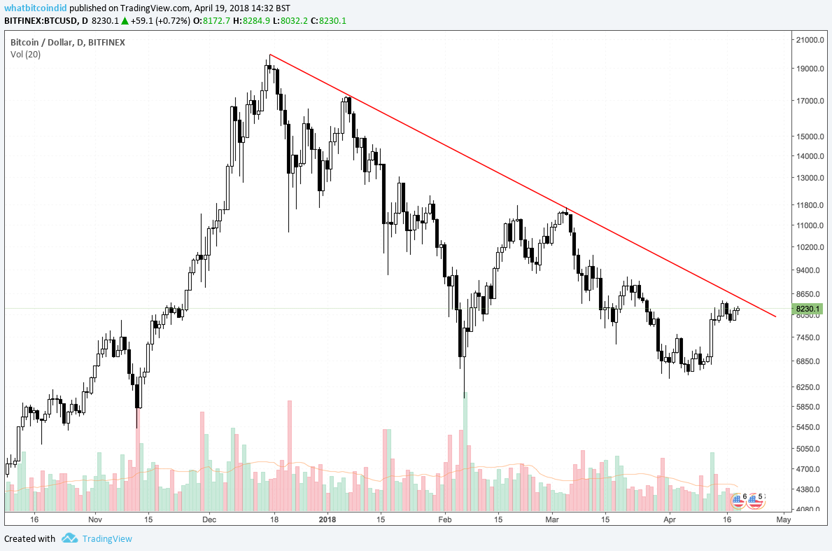 Highlighting a trend line