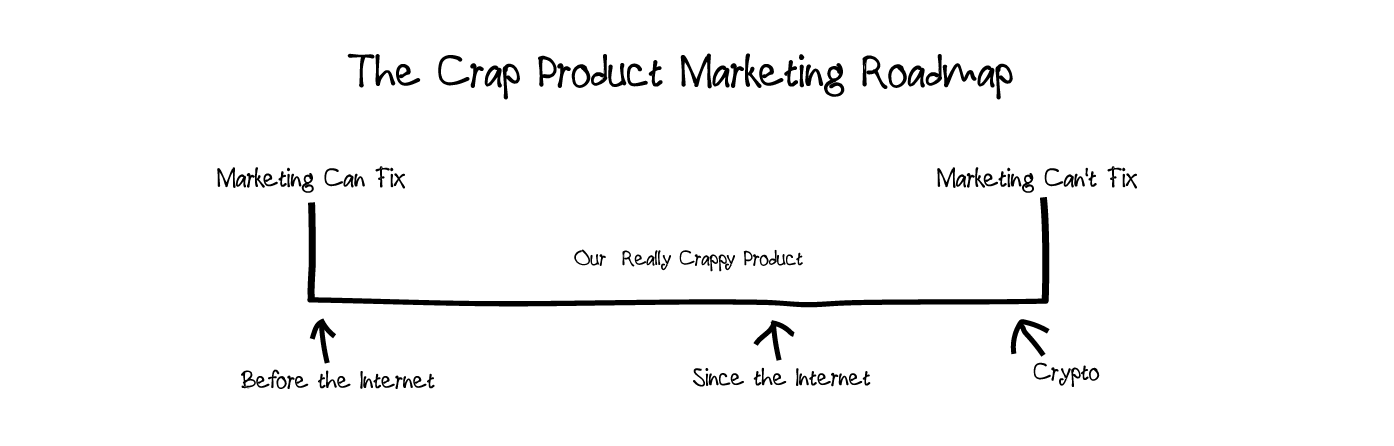 Crap-Product-Marketing-Roadmap.png
