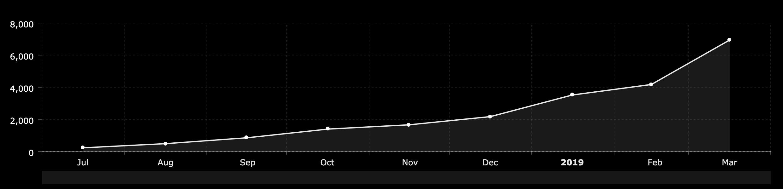 Spotify Growth