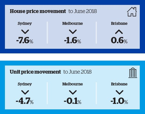 House price movement from QBE 2018 report.jpg
