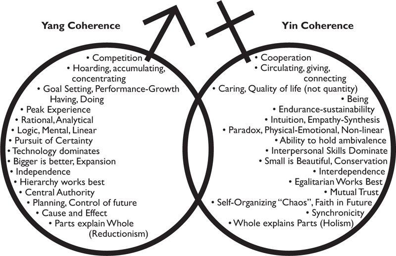 b yin-yang coherence-attributes.jpg