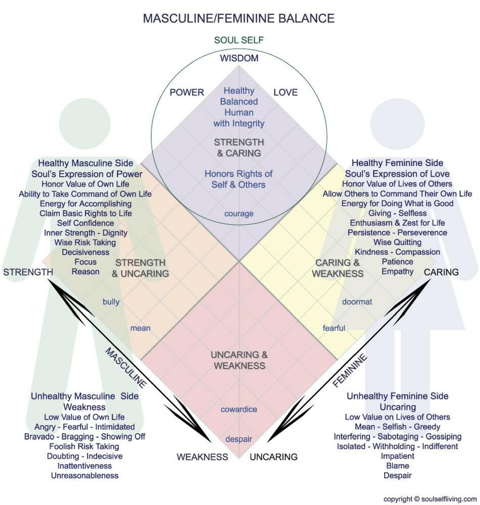 b Masculine-Feminine-Balance-soulselfliving.com.jpg